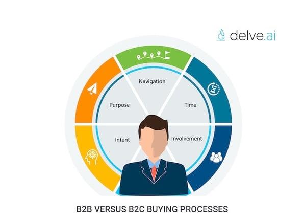 B2B versus B2C buying processes