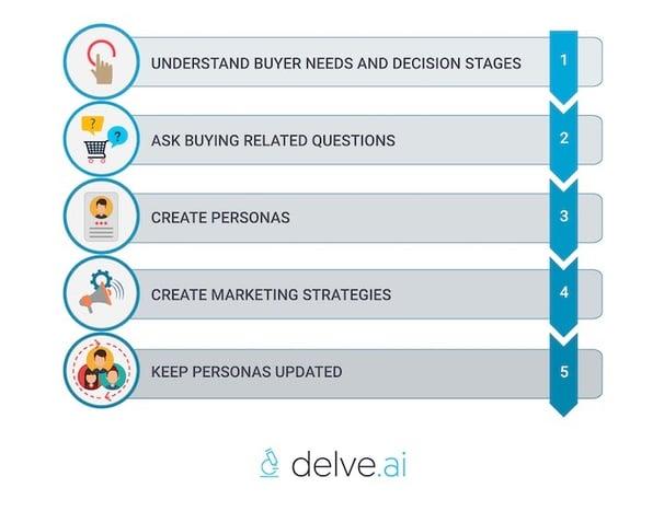 Steps to create B2B buyer personas